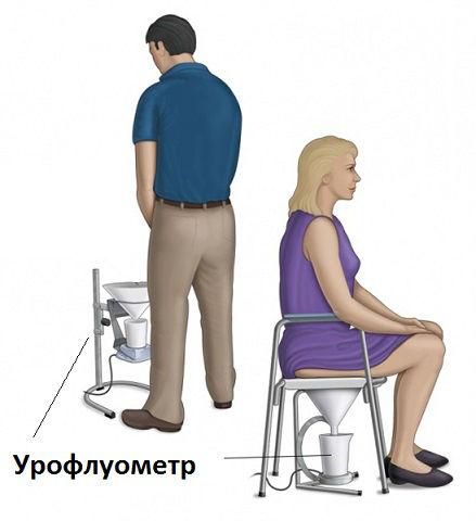 позиция при проведении урофлоуметрии